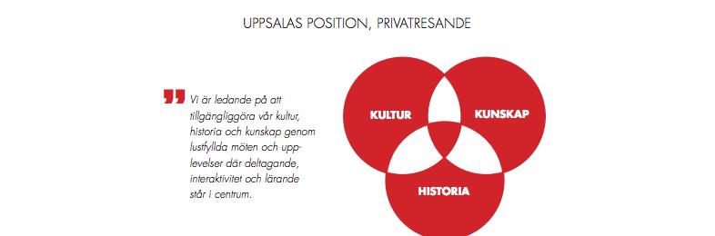Besöksnäringsstrategi för Uppsala